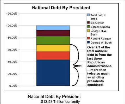 Mikes corner national debt httpmaddowblognbcnnews201009205145120 chart national debt by president publicscrutiny Images