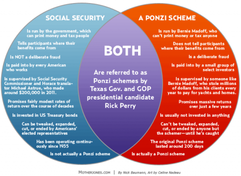 Why social security is not a ponzi scheme in one venn diagram found ccuart Image collections