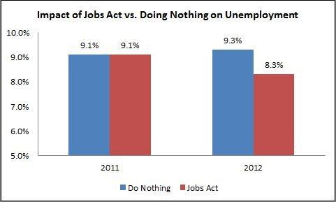 jobsplanchart