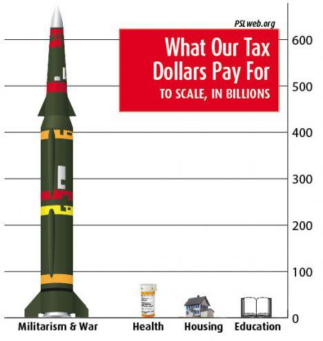 bloated military budget