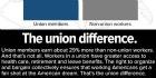 Unions14070