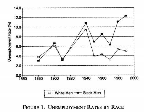 unemployment-rates-by-race-1960s