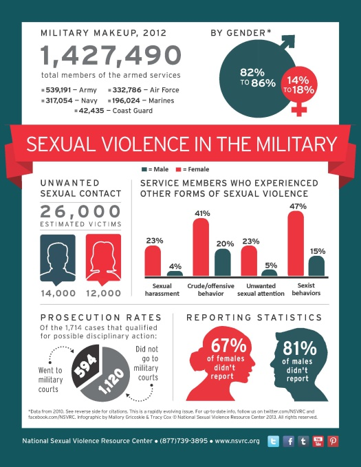525x679xnsvrc_infographic_sexual-violence-in-the-military_1_page_1.jpg.pagespeed.ic.8W1CDLB9qP