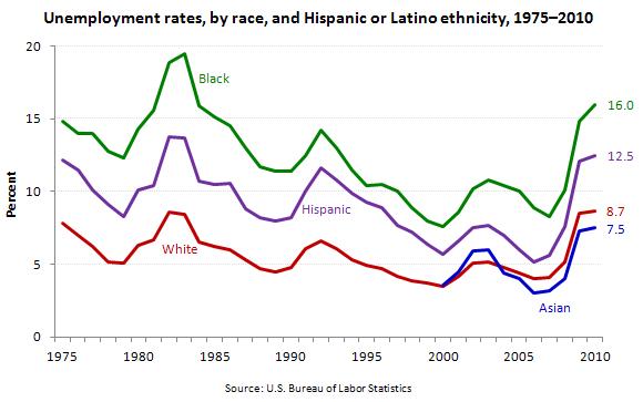 BLS-unemployment-graph