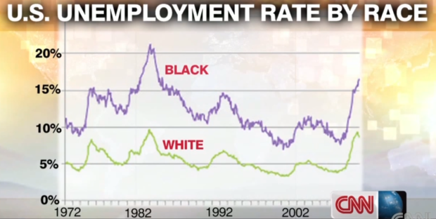 CNN-unemployment-graph