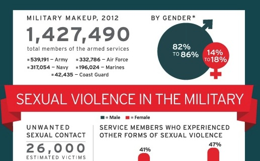crop 525x679xnsvrc_infographic_sexual-violence-in-the-military_1_page_1.jpg.pagespeed.ic.8W1CDLB9qP