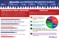 2015 MoveOn Member Priorities
